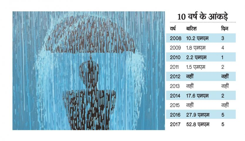 रिकॉर्ड : नौतपा में 10 साल में सबसे ज्यादा बारिश