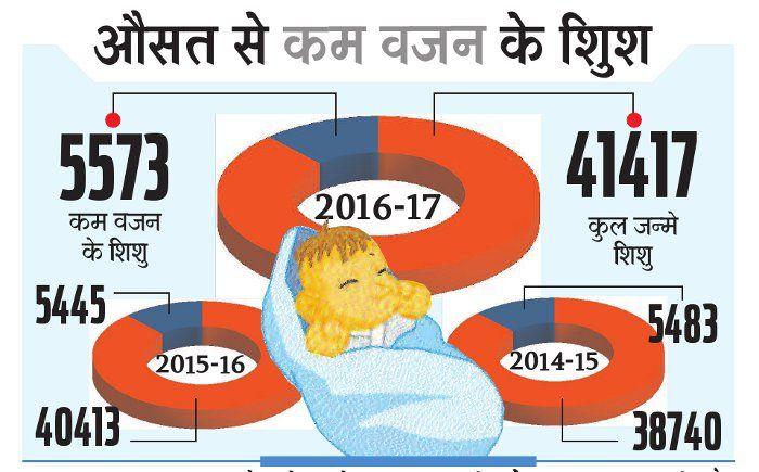 सरकारी योजना की खुली पोल: औसत भी कम वजन के बच्चे ले रहे जन्म