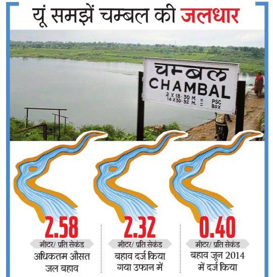 जलीय जीव बचाने के लिए बिना बारिश छोड़ना होगा कोटा बैराज से पानी!