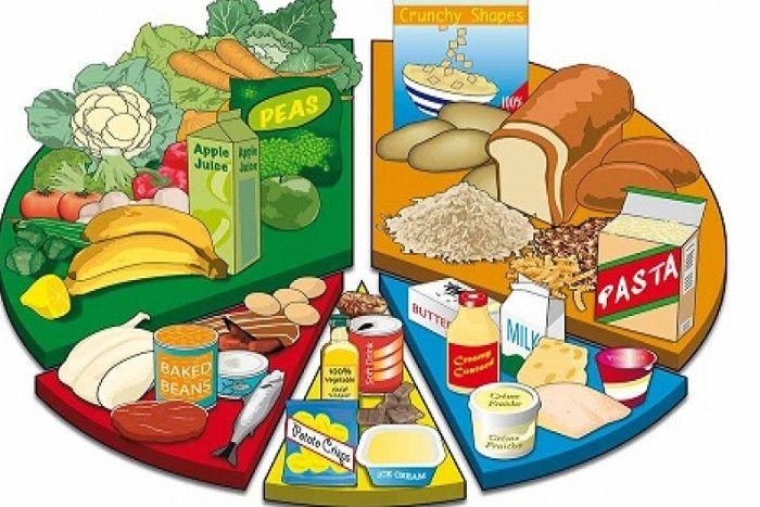 Image result for संतुलित आहार