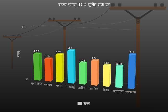 देश भर में सबसे महंगी हुई राजस्थान में बिजली, जाने कैसे 'सरकारी मिस-मैनेजमेंट' से जनता को लग रहा 'करंट'